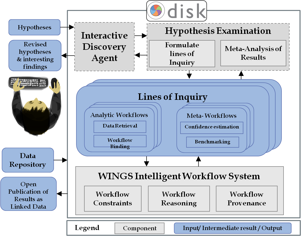 An overview of the DISK framework